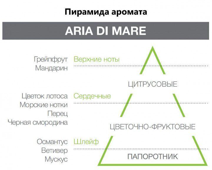 Аромадиффузор Aria Di Mare Hypno Casa Италия 100 мл(р) — фото №2