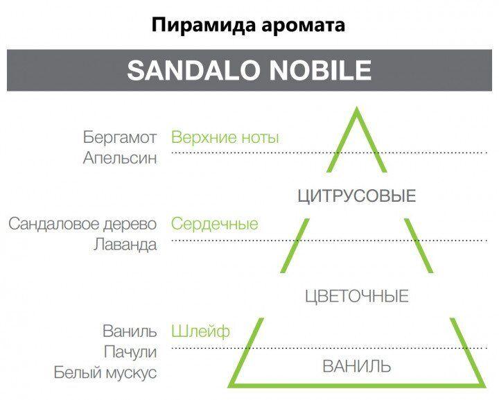 Аромапластина Sandalo Nobile коричневая Hypno Casa Италия — фото №2
